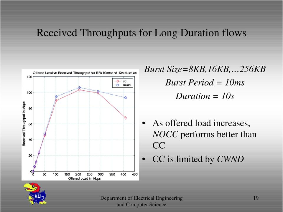 Duration = 10s As offered load increases, NOCC