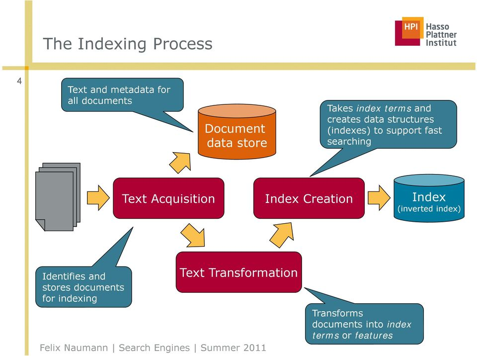 Text Acquisition Index Creation Index (inverted index) Identifies and stores