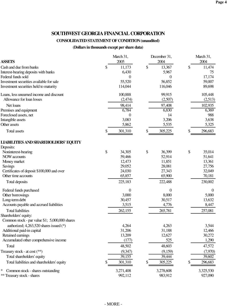 Investment securities held to maturity 114,044 116,046 89,698 Loans, less unearned income and discount 100,888 99,915 105,448 Allowance for loan losses (2,474) (2,507) (2,513) Net loans 98,414 97,408