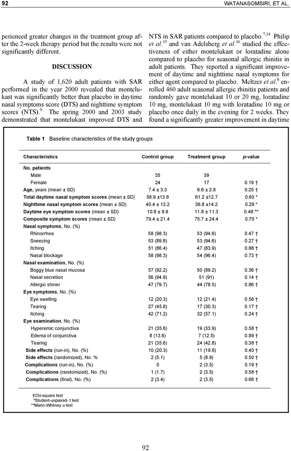 symptom scores (NTS). 9 The spring 2000 and 2003 study demonstrated that montelukast improved DTS and NTS in SAR patients compared to placebo. 7,14 Philip et al. 15 and van Adelsberg et al.