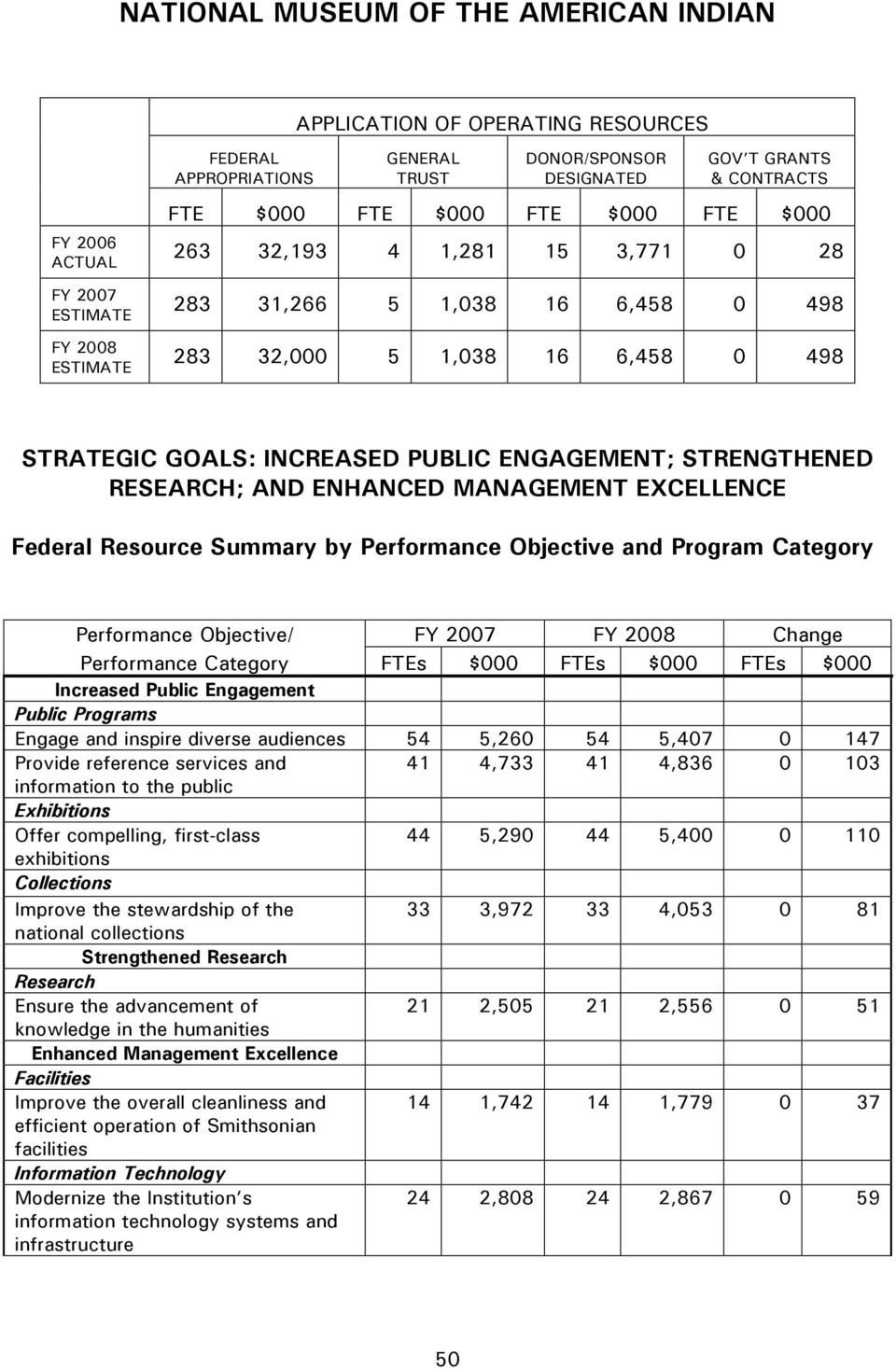 STRENGTHENED RESEARCH; AND ENHANCED MANAGEMENT EXCELLENCE Federal Resource Summary by Performance Objective and Program Category Performance Objective/ FY 2007 FY 2008 Change Performance Category