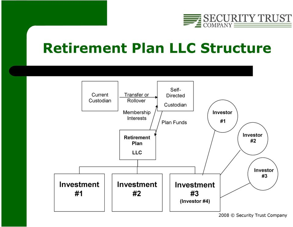 Funds Investor #1 Retirement Plan Investor #2 LLC