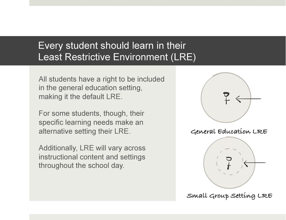 For some students, though, their specific learning needs make an alternative setting their LRE.