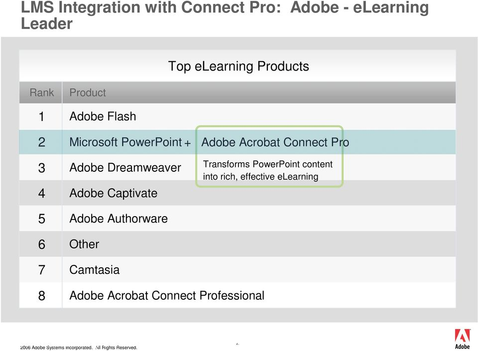 Transforms PowerPoint content into rich, effective elearning 5 Adobe Authorware 6 Other 7 Camtasia 8