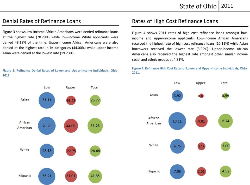 00%) while upper income Asian were denied at the lowest rate (19.23%). Figure 3. Refinance Denial Rates of Lower and Upper Income Individuals, Ohio, 2011.