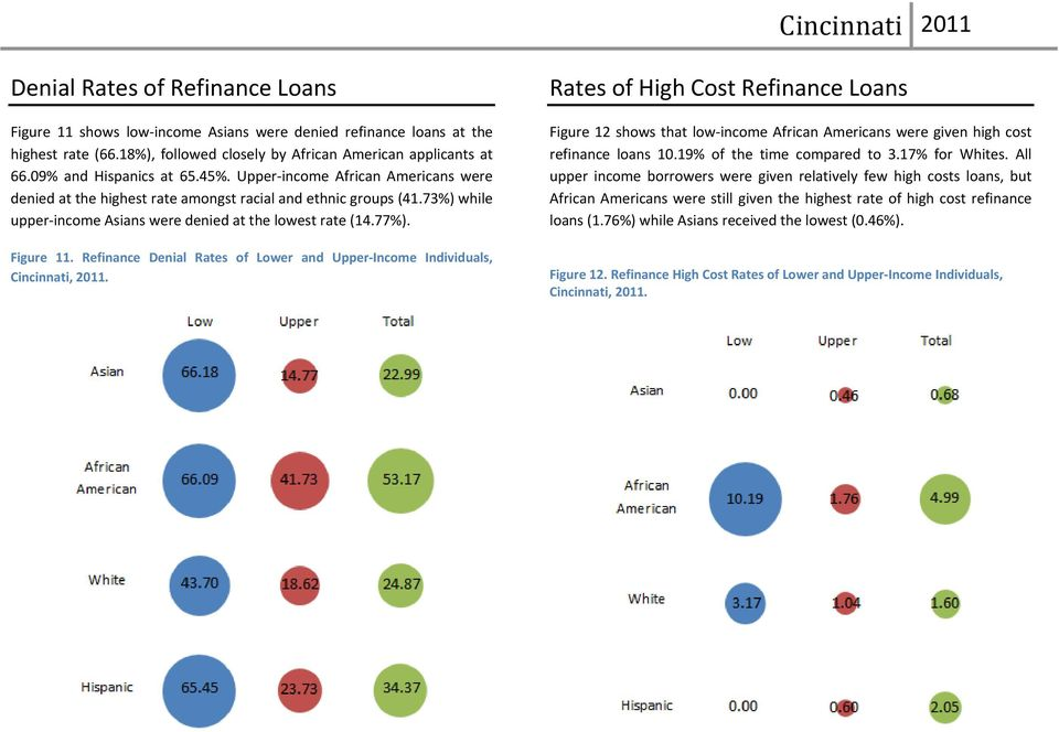 Figure 11. Refinance Denial Rates of Lower and Upper Income Individuals, Cincinnati, 2011.