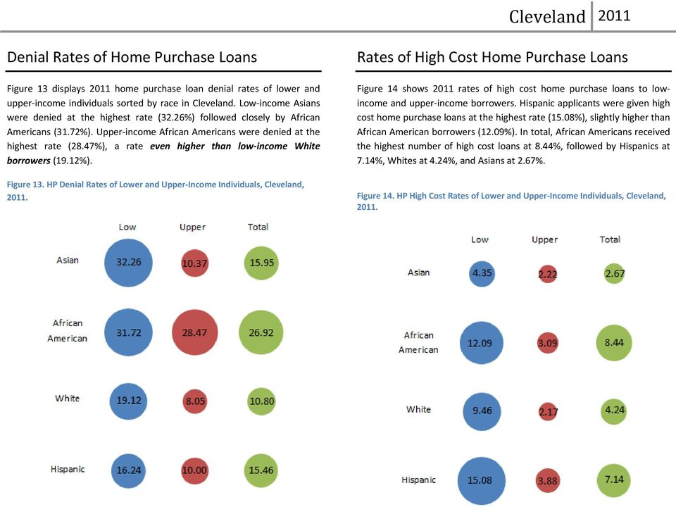 47%), a rate even higher than low income White borrowers (19.12%). Figure 13. HP Denial Rates of Lower and Upper Income Individuals, Cleveland, 2011.