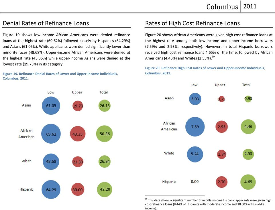 35%) while upper income Asians were denied at the lowest rate (19.73%) in its category. Figure 19. Refinance Denial Rates of Lower and Upper Income Individuals, Columbus, 2011.