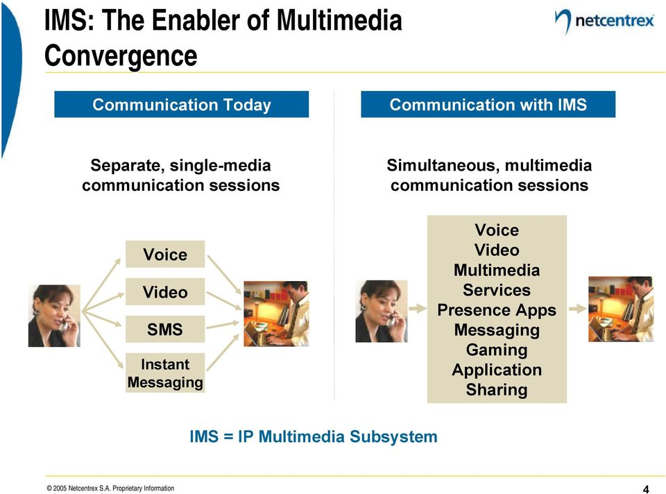 multimedia communication sessions Voice Video Multimedia Services Presence Apps Messaging