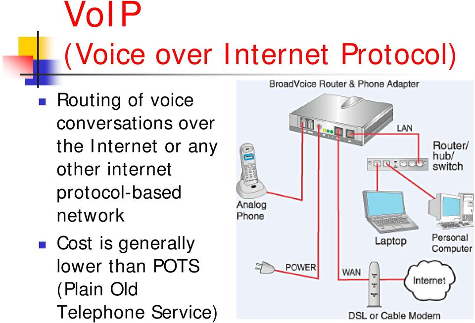 other internet protocol-based network Cost is