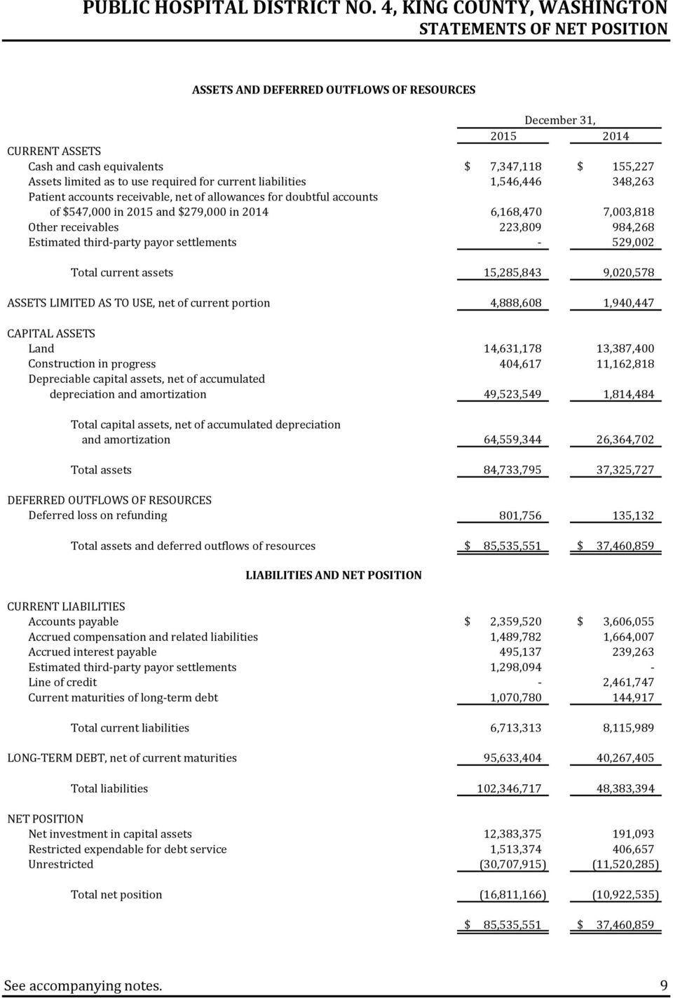 984,268 Estimated third party payor settlements 529,002 Total current assets 15,285,843 9,020,578 ASSETS LIMITED AS TO USE, net of current portion 4,888,608 1,940,447 CAPITAL ASSETS Land 14,631,178