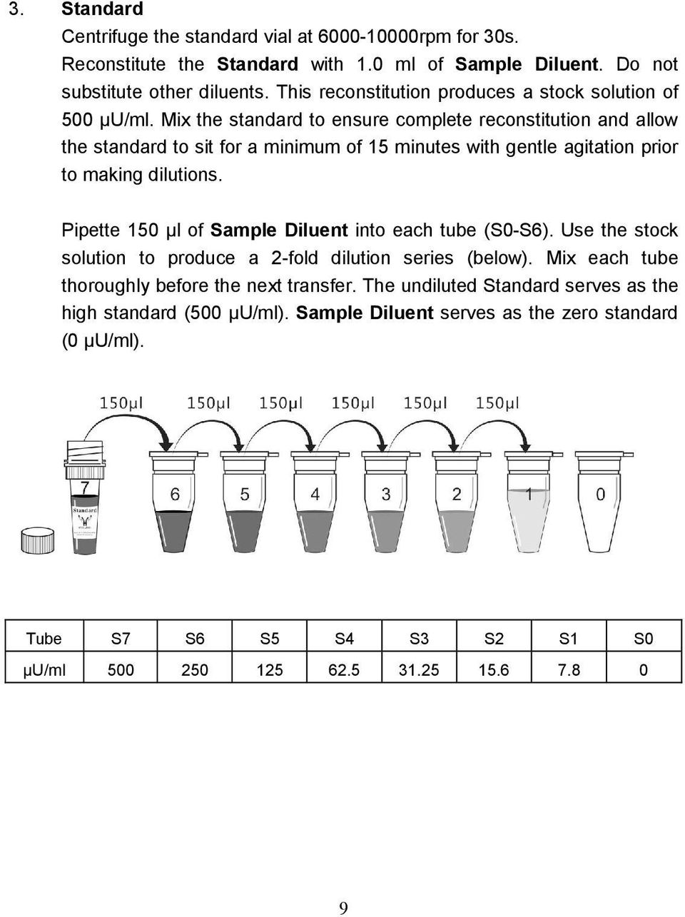 Mix the standard to ensure complete reconstitution and allow the standard to sit for a minimum of 15 minutes with gentle agitation prior to making dilutions.