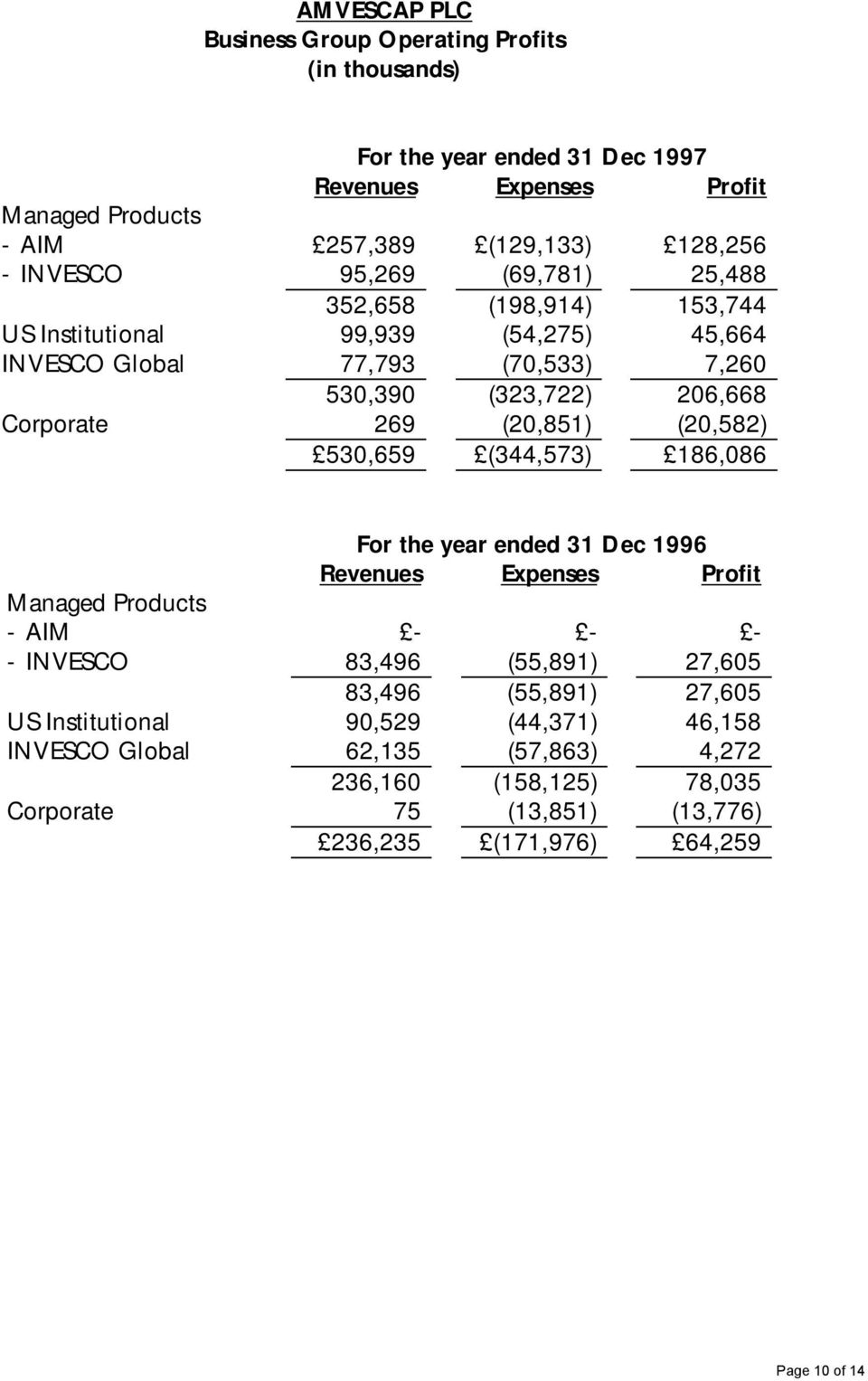(20,851) (20,582) 530,659 (344,573) 186,086 For the year ended 1996 Revenues Expenses Profit Managed Products - AIM - - - - INVESCO 83,496 (55,891) 27,605 83,496 (55,891)