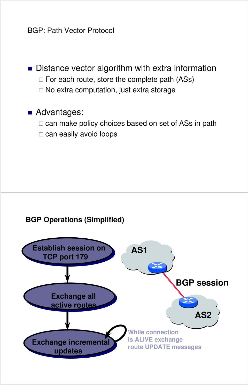 path can easily avoid loops BGP Operations (Simplified) Establish session on TCP port 179 AS1 BGP session