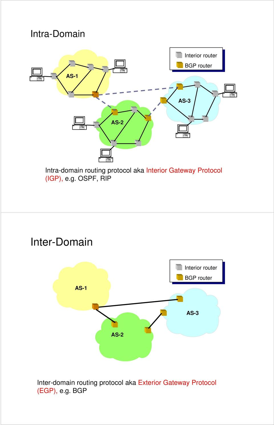 e.g. OSPF, RIP Inter-Domain AS-1 Interior router BGP router AS-3