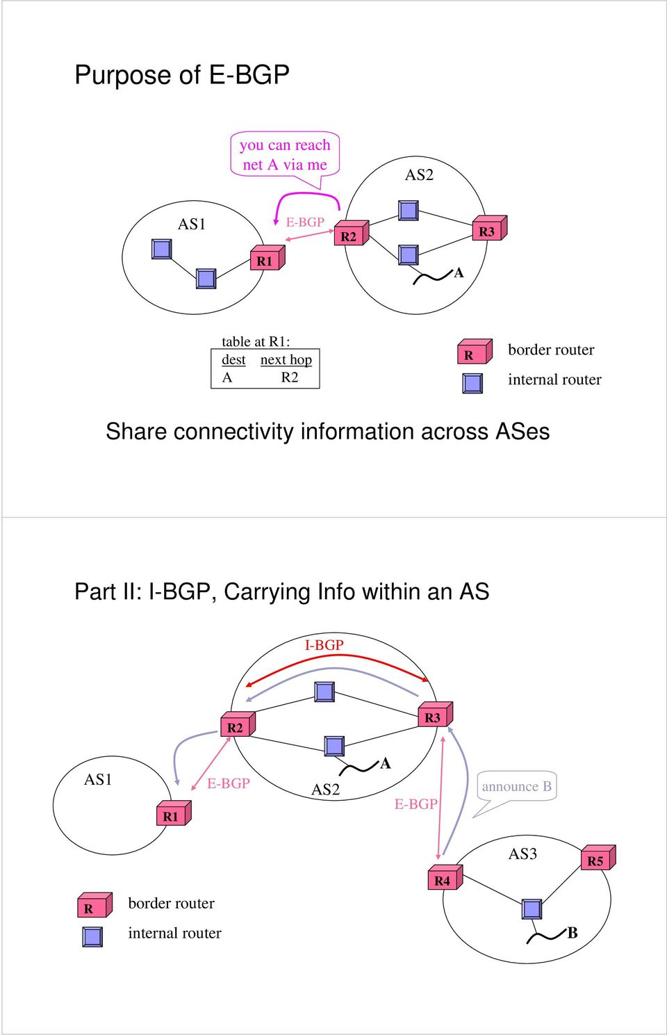 information across ASes Part II: I-BGP, Carrying Info within an AS I-BGP R2
