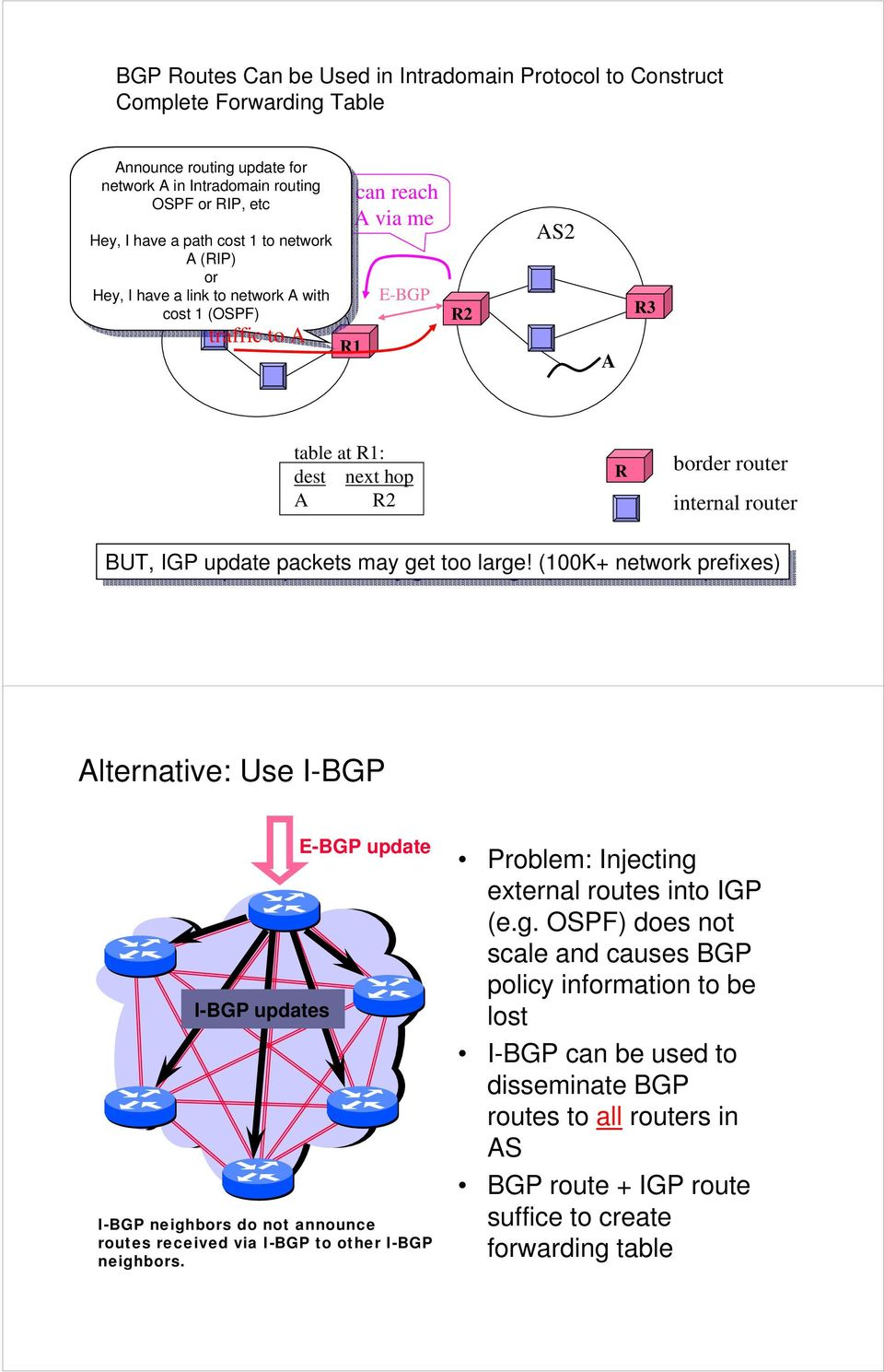 A with with cost cost 1 1 (OSPF) (OSPF) traffic to A you can reach net A via me R1 E-BGP R2 AS2 A R3 table at R1: dest next hop A R2 R border router internal router BUT, IGP IGP update packets may