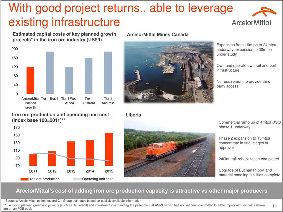 underway; expansion to 30mtpa under study 120 80 40 0 ArcelorMittal Planned grow th Tier 1 Brazil Tier 1 West Africa Tier 1 Australia Tier 1 Australia Iron ore production and operating unit cost
