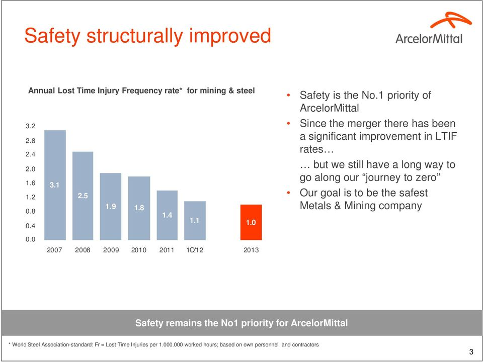 1 priority of ArcelorMittal Since the merger there has been a significant improvement in LTIF rates but we still have a long way to go along our