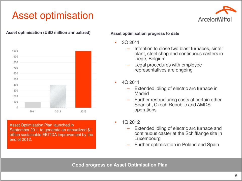 restructuring costs at certain other Spanish, Czech Republic and AMDS operations Asset Optimisation Plan launched in September 2011 to generate an annualized $1 billion sustainable EBITDA improvement