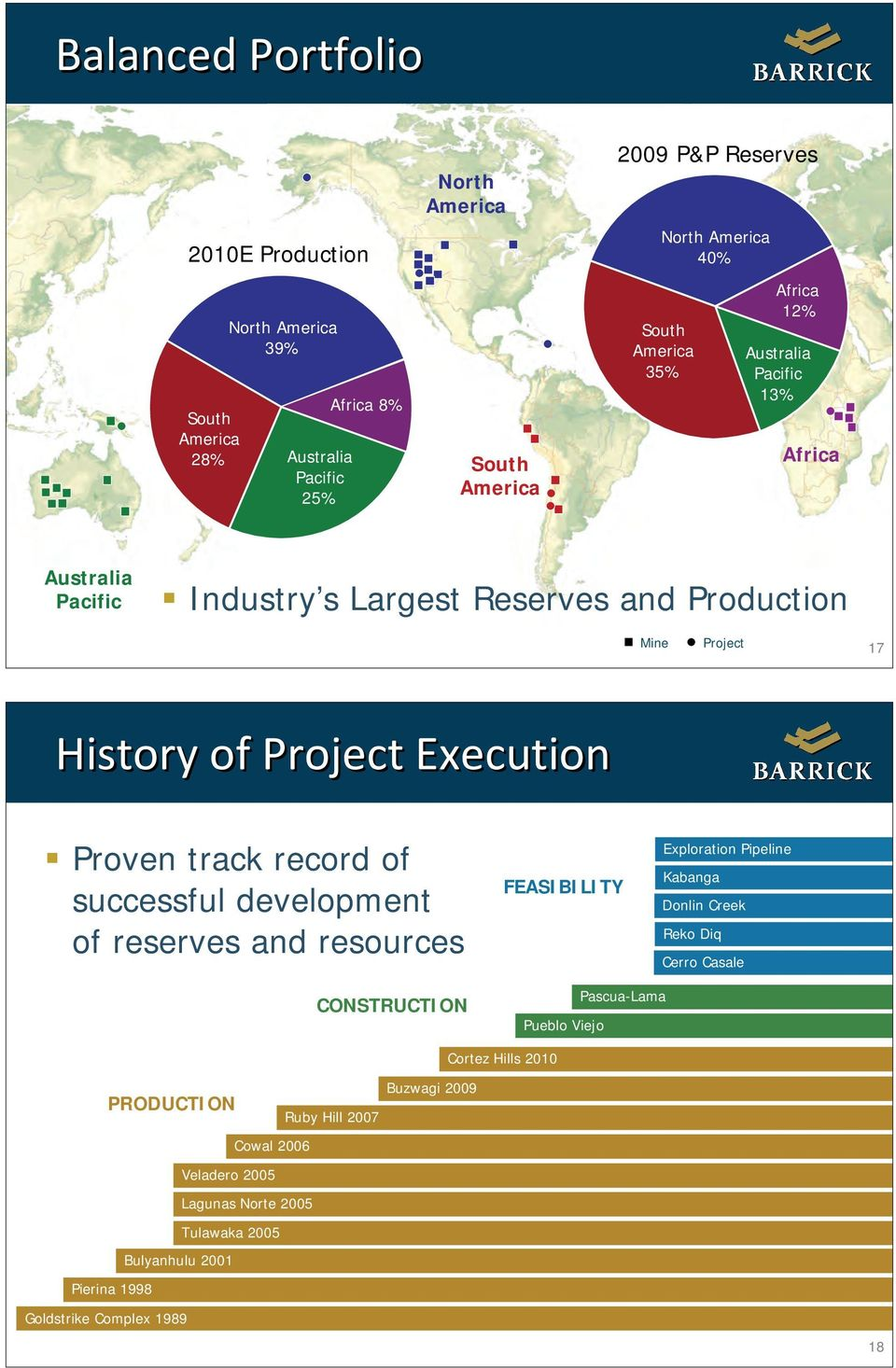 track record of successful development of reserves and resources FEASIBILITY Exploration Pipeline Kabanga Donlin Creek Reko Diq Cerro Casale CONSTRUCTION Pueblo Viejo