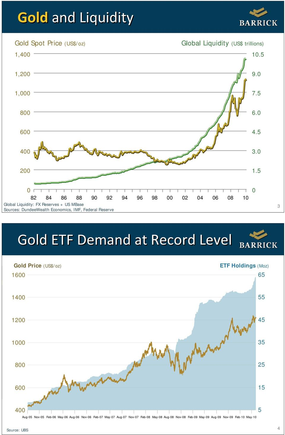 Reserve 0 3 Gold ETF Demand at Record Level Gold Price (US$/oz) 1600 ETF Holdings (Moz) 65 1400 55 1200 45 1000 35 800 25 600 15 400 Aug-05
