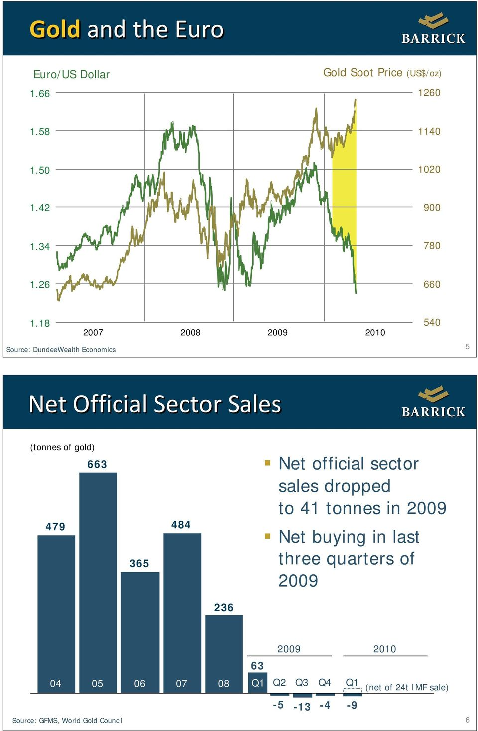 18 Source: DundeeWealth Economics 2007 2008 2009 2010 540 5 Net Official Sector Sales (tonnes of gold) 479 663