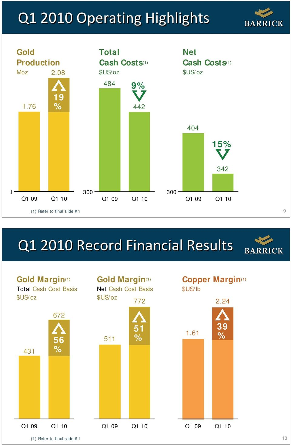 10 300 07 08 Q1 09 Q1 10 (1) Refer to final slide #1 9 Q1 2010 Record Financial Results Gold Margin (1) Total Cash Cost Basis $US/oz