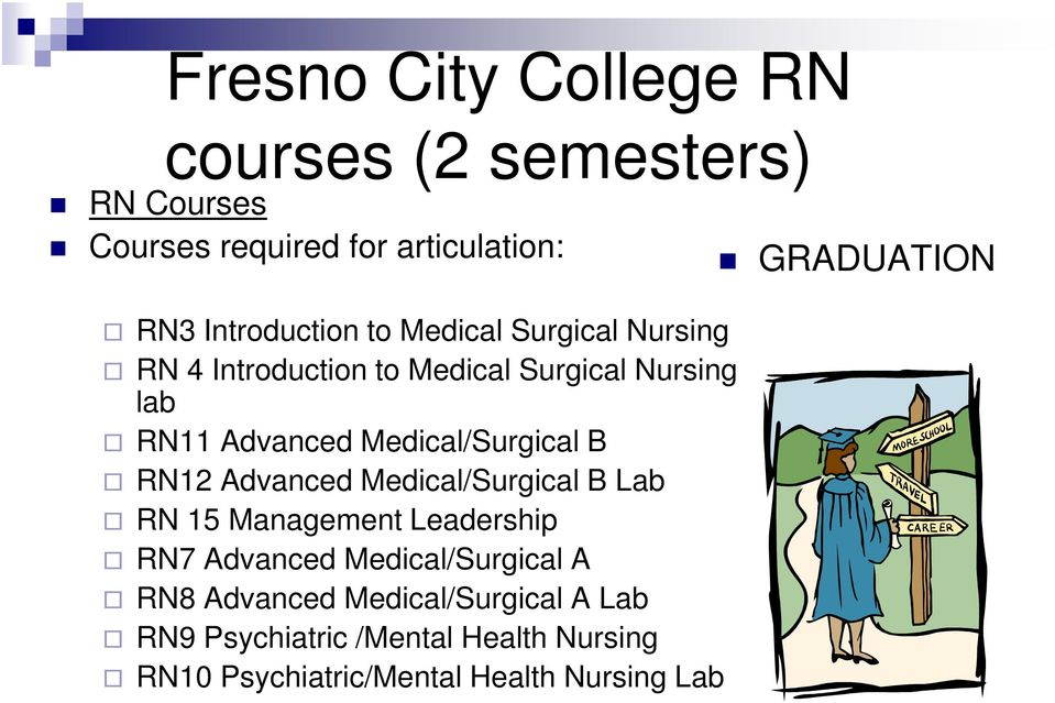 Medical/Surgical B RN12 Advanced Medical/Surgical B Lab RN 15 Management Leadership RN7 Advanced