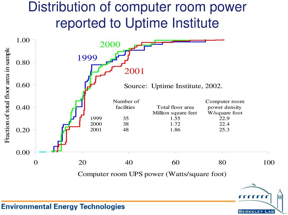 Number of facilities Computer room power density W/square foot Total floor area Million square