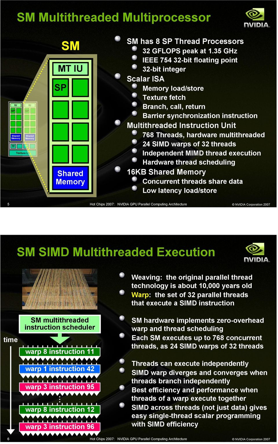 multithreaded 24 SIMD warps of 32 threads Independent MIMD thread execution Hardware thread scheduling 16KB Concurrent threads share data Low latency load/store 5 SM SIMD Multithreaded Execution time