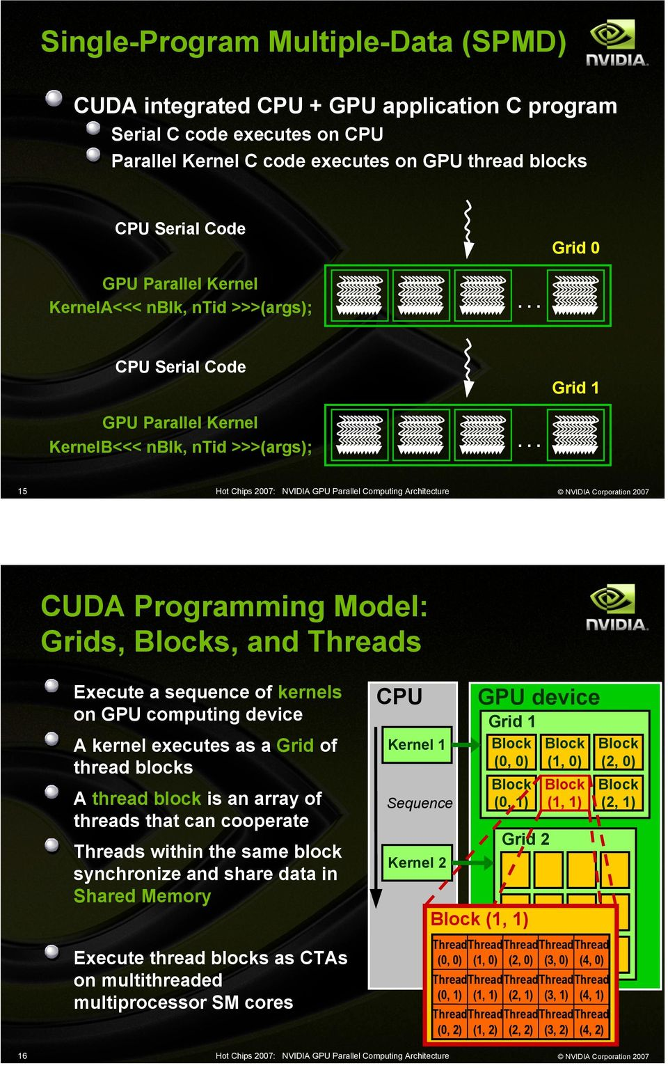 .. 15 CUDA Programming Model: Grids, s, and s Execute a sequence of kernels on GPU computing device A kernel executes as a Grid of thread blocks A thread block is an array of threads that can
