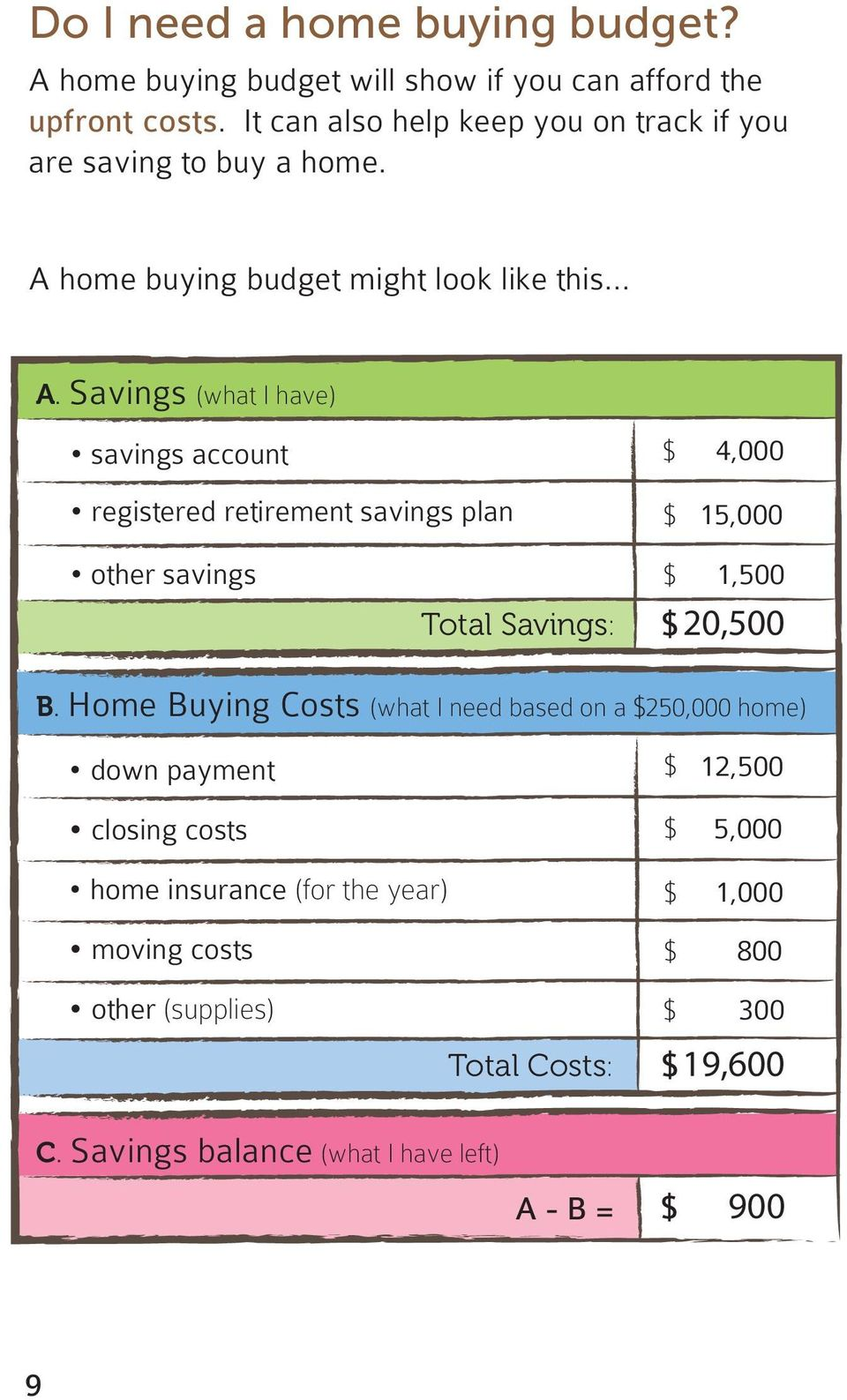 home buying budget might look like this... A.