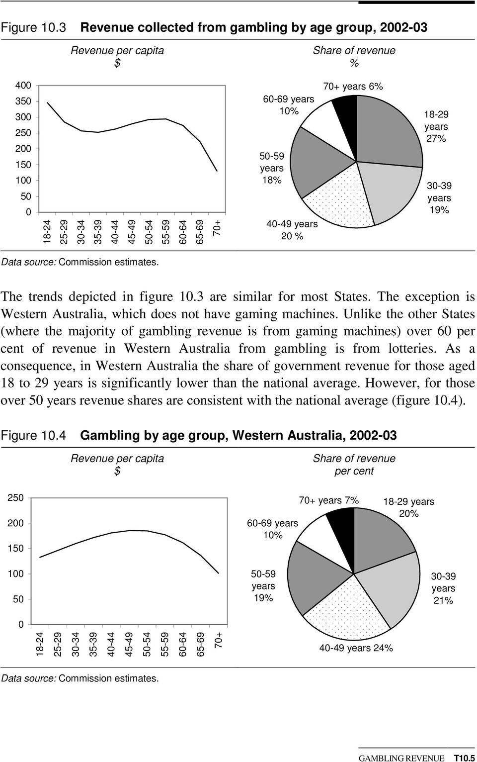 years 27% 3-39 years 19% Data source: Commission estimates. The trends depicted in figure 1.3 are similar for most States. The exception is Western Australia, which does not have gaming machines.