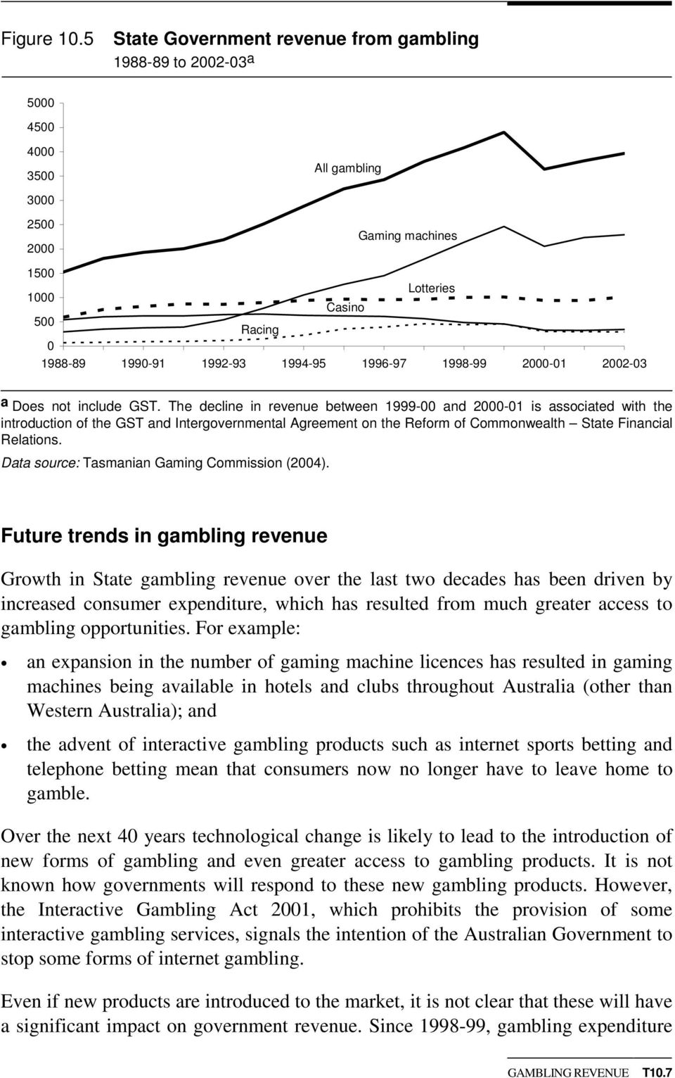 not include GST. The decline in revenue between 1999- and 2-1 is associated with the introduction of the GST and Intergovernmental Agreement on the Reform of Commonwealth State Financial Relations.