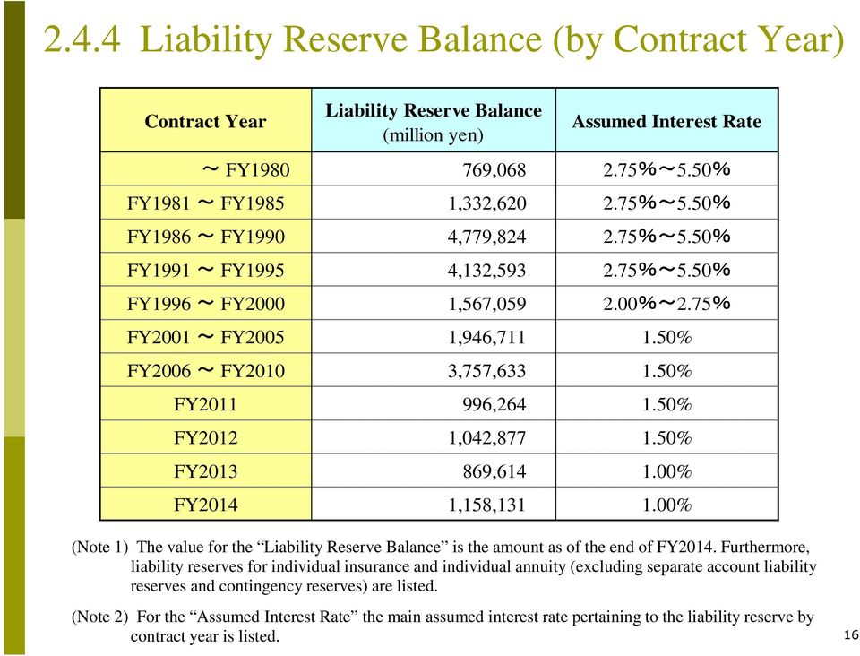 50% FY2013 869,614 1.00% FY2014 1,158,131 1.00% (Note 1) The value for the Liability Reserve Balance is the amount as of the end of FY2014.