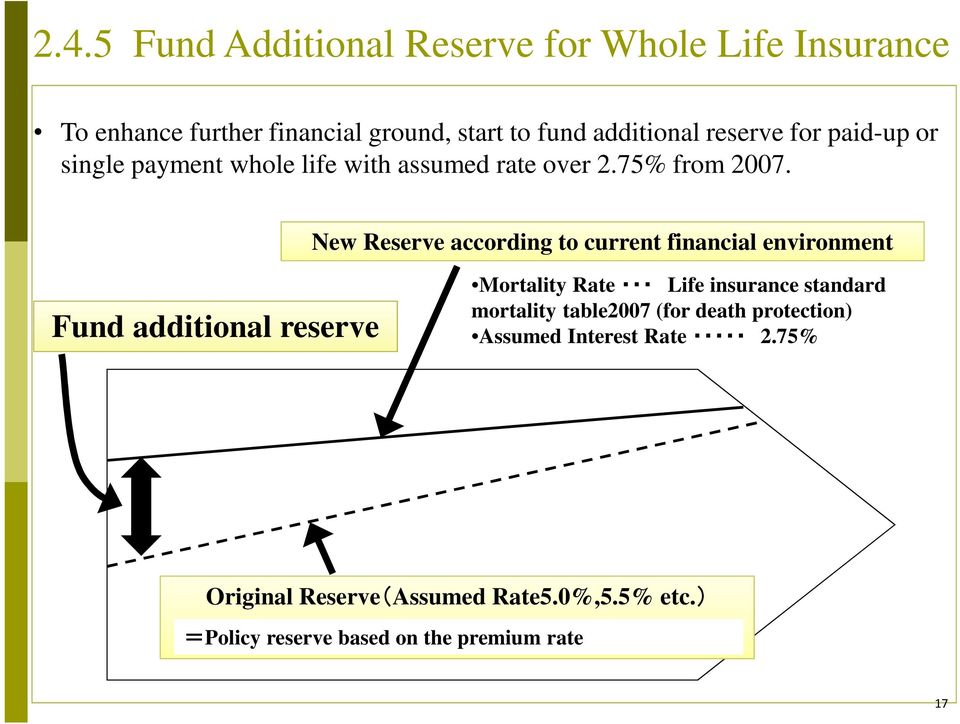 New Reserve according to current financial environment Fund additional reserve Mortality Rate Life insurance standard