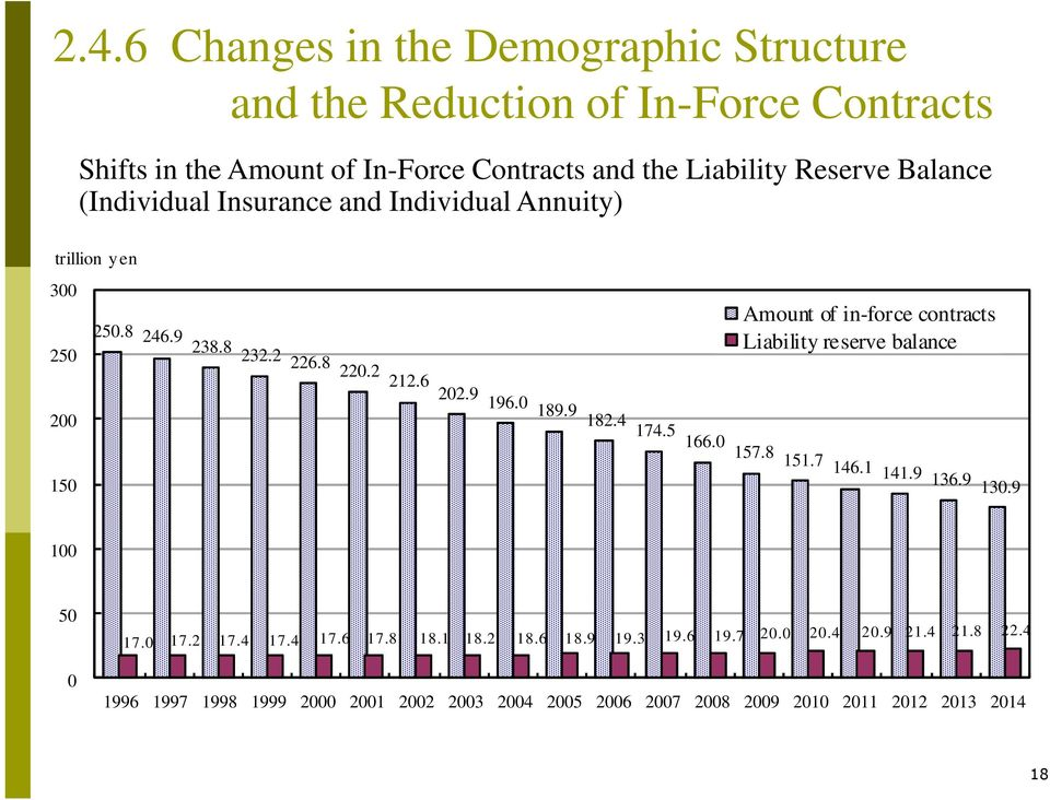 Balance (Individual Insurance and Individual Annuity) trillion y en 300 250.8 246.9 238.8 250 232.2 226.