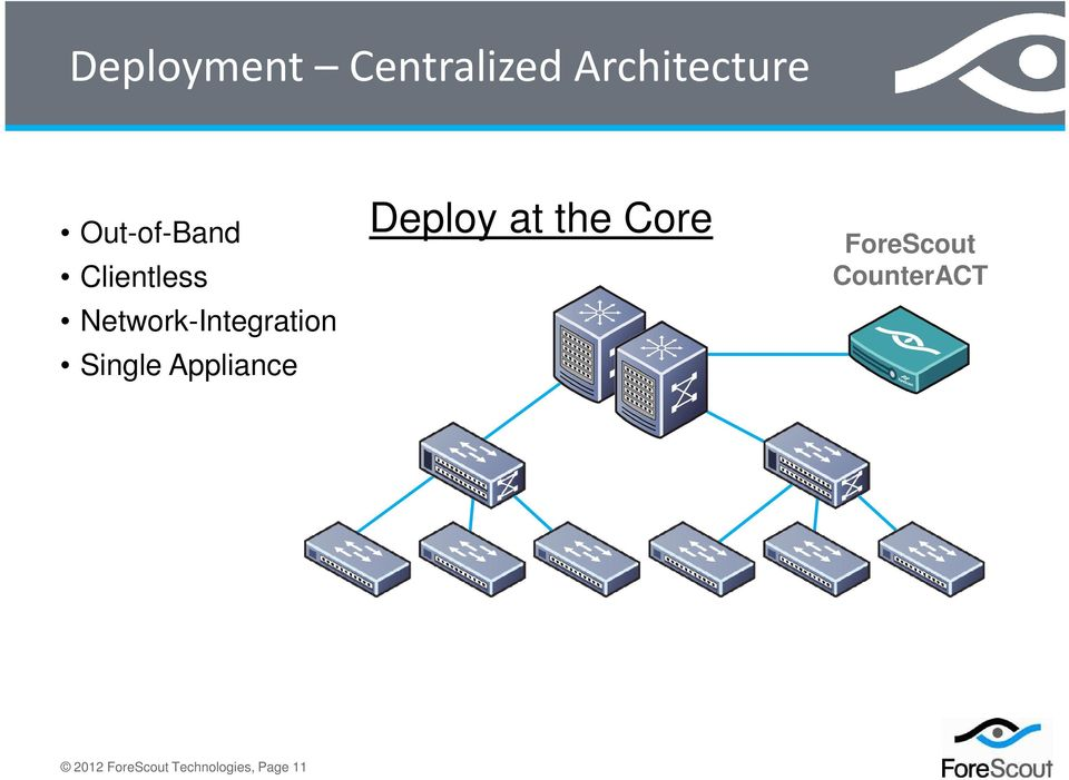 Single Appliance Deploy at the Core