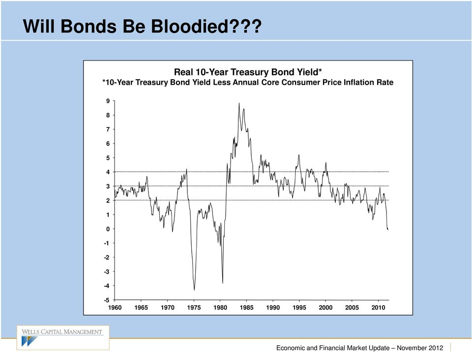 Bond Yield Less Annual Core Consumer Price Inflation