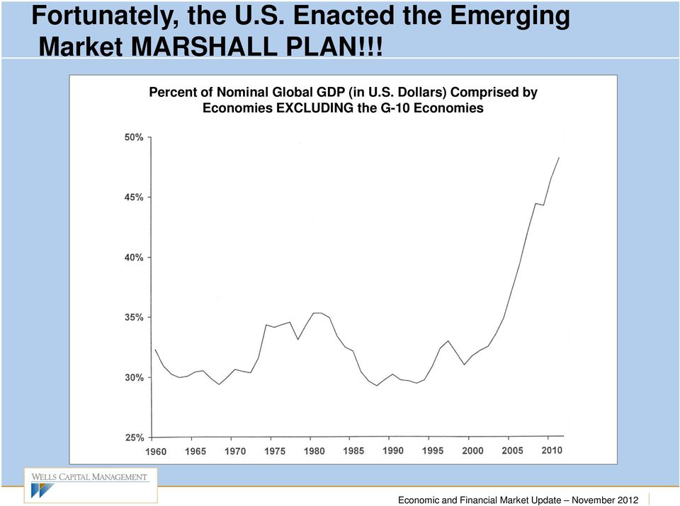 !! Percent of Nominal Global GDP (in U.S.