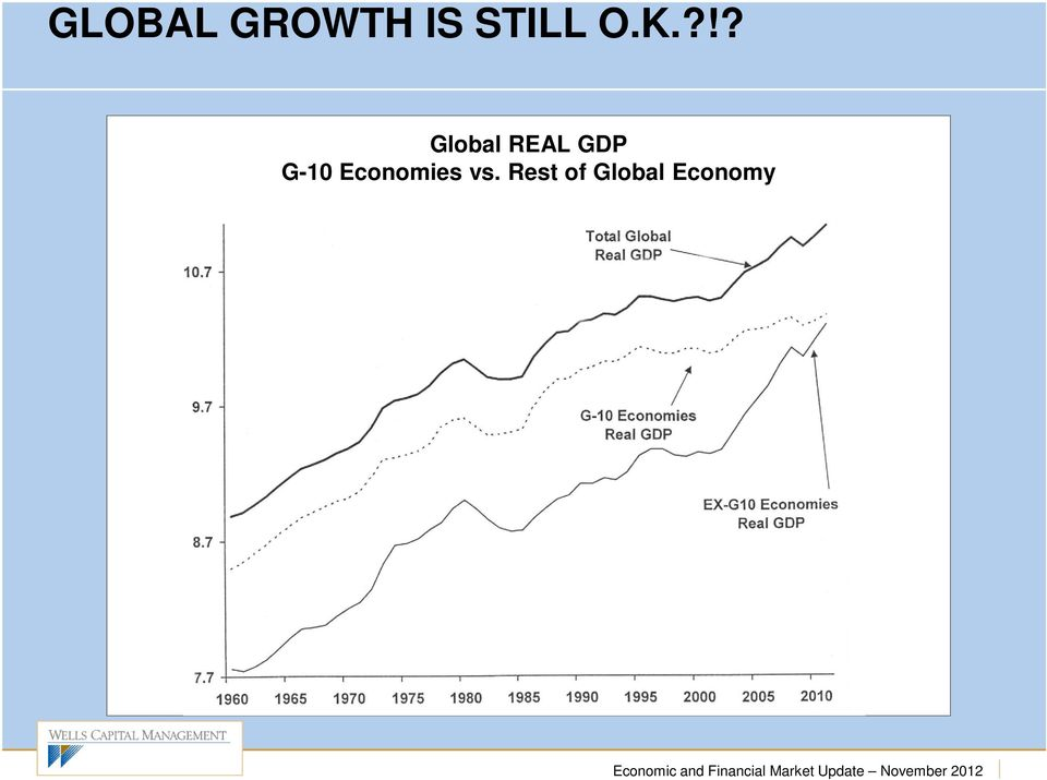 ?!? Global REAL GDP