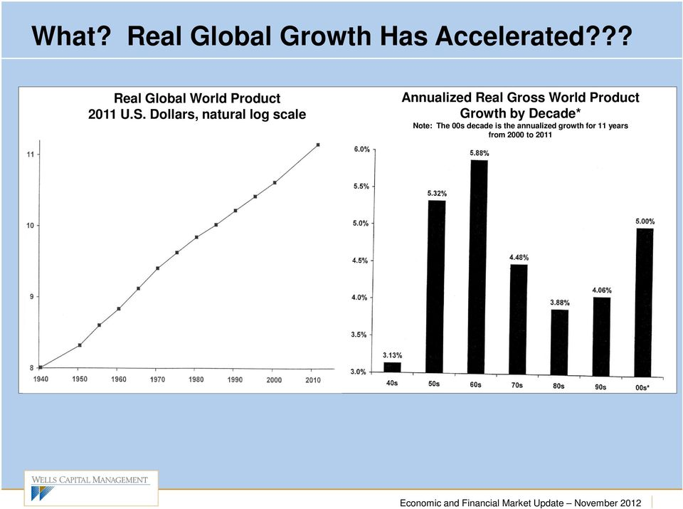 Dollars, natural log scale Annualized Real Gross World