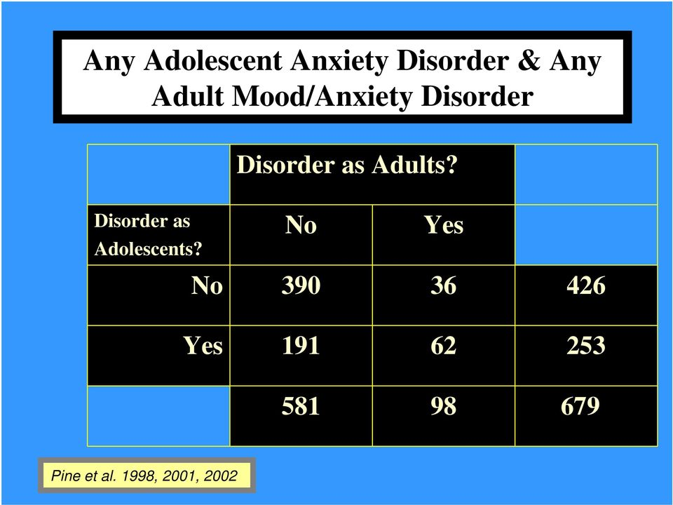 Disorder as Adolescents?