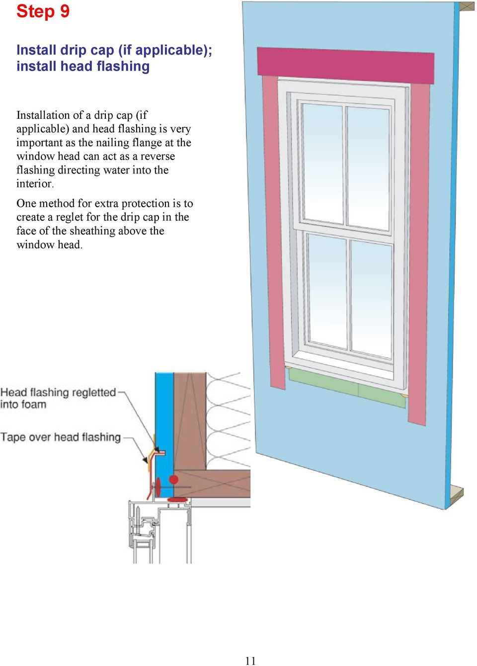 act as a reverse flashing directing water into the interior.