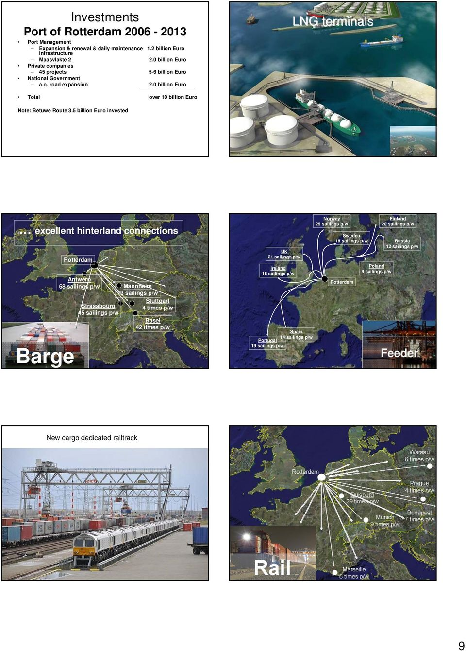 5 billion Euro invested excellent hinterland connections Barge Rotterdam Antwerp 68 sailings p/w Mannheim 13 sailings p/w Strassbourg 45 sailings p/w Stuttgart 4 times p/w Basel 42 times p/w