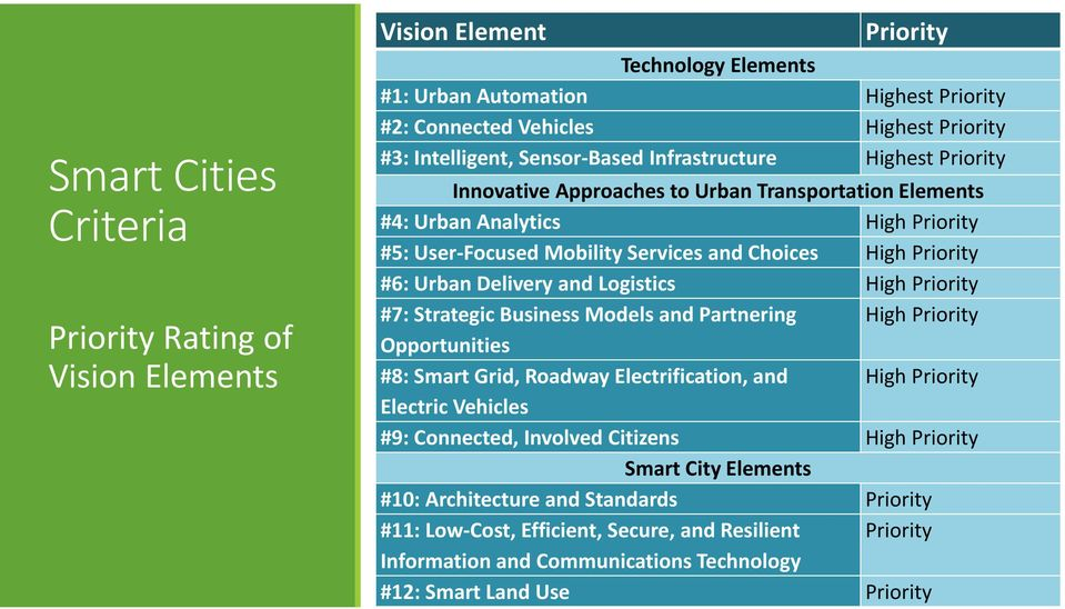 Urban Delivery and Logistics High Priority #7: Strategic Business Models and Partnering High Priority Opportunities #8: Smart Grid, Roadway Electrification, and High Priority Electric Vehicles #9: