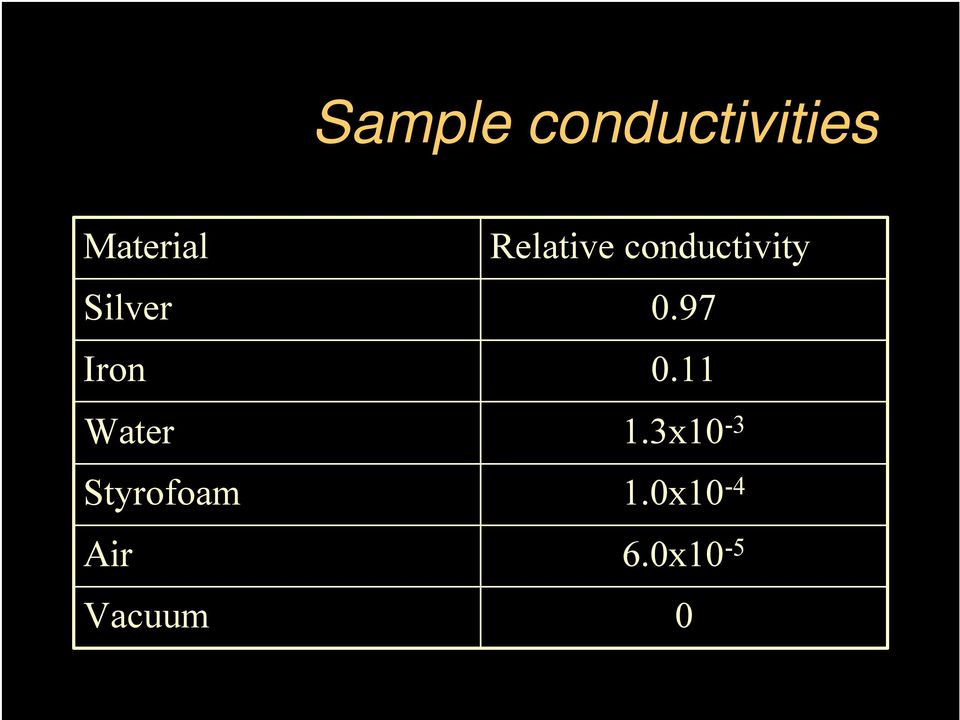 Vacuum Relative conductivity 0.