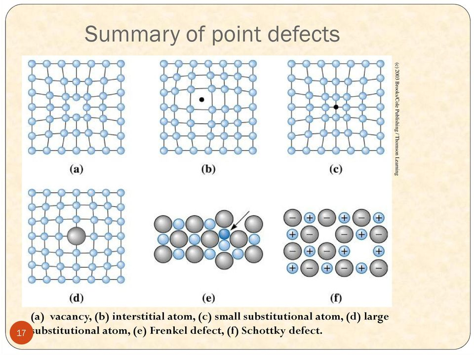 interstitial atom, (c) small substitutional atom, (d)