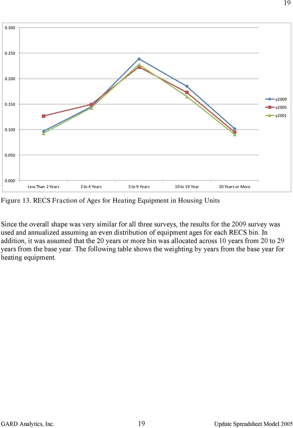 and annualized assuming an even distribution of equipment ages for each RECS bin.